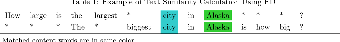 Figure 1 for Word Embedding based Edit Distance