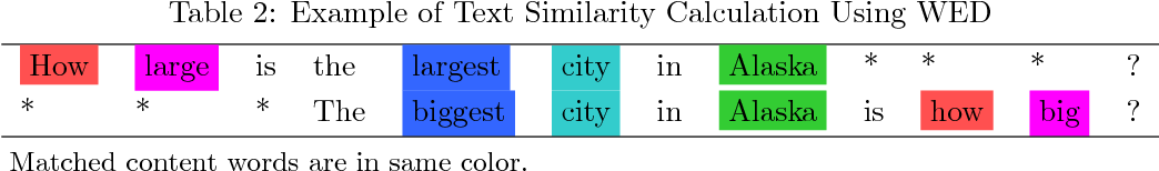 Figure 3 for Word Embedding based Edit Distance