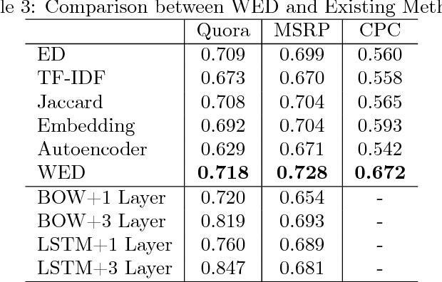 Figure 4 for Word Embedding based Edit Distance