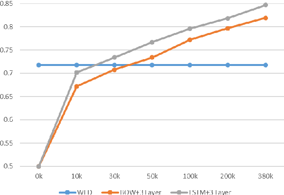Figure 2 for Word Embedding based Edit Distance
