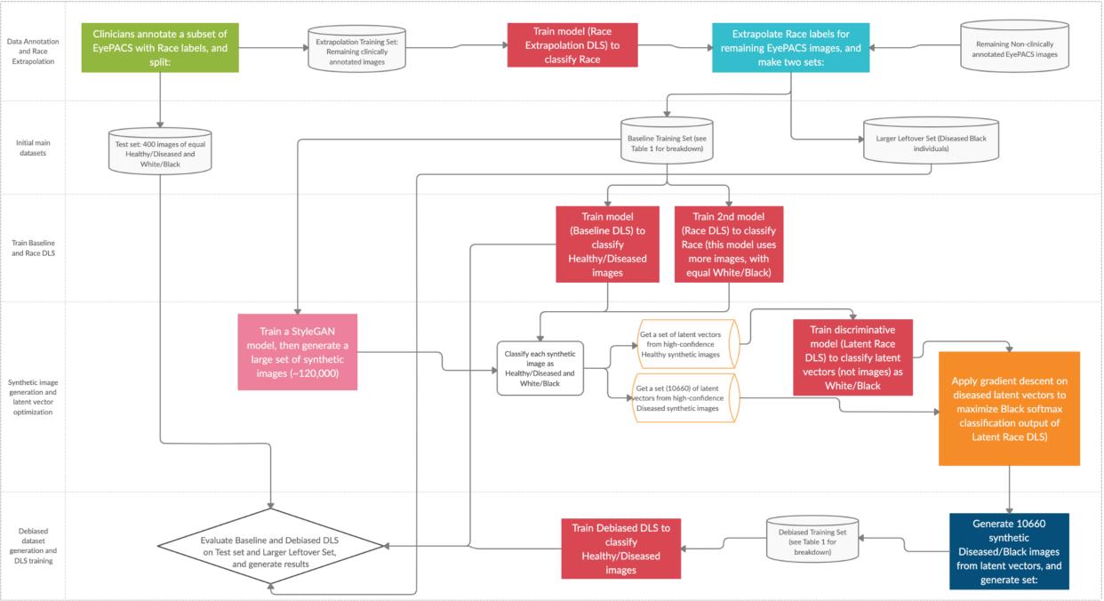 Figure 4 for Addressing Artificial Intelligence Bias in Retinal Disease Diagnostics