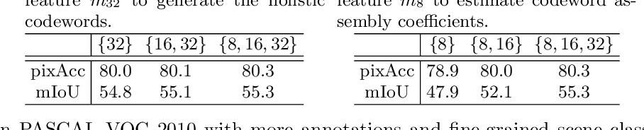 Figure 4 for EfficientFCN: Holistically-guided Decoding for Semantic Segmentation