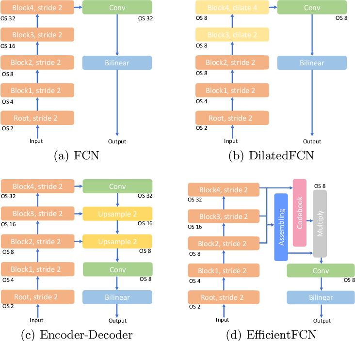 Figure 1 for EfficientFCN: Holistically-guided Decoding for Semantic Segmentation