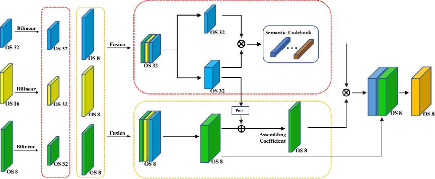 Figure 3 for EfficientFCN: Holistically-guided Decoding for Semantic Segmentation