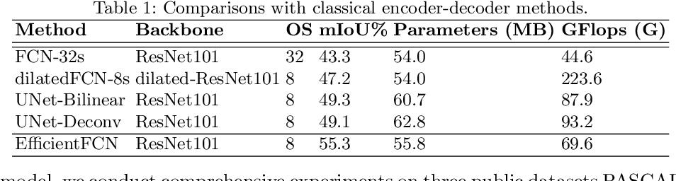 Figure 2 for EfficientFCN: Holistically-guided Decoding for Semantic Segmentation