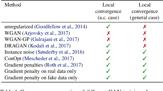 Figure 1 for Which Training Methods for GANs do actually Converge?