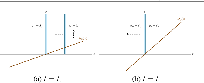 Figure 2 for Which Training Methods for GANs do actually Converge?