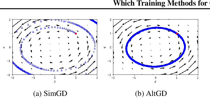 Figure 3 for Which Training Methods for GANs do actually Converge?