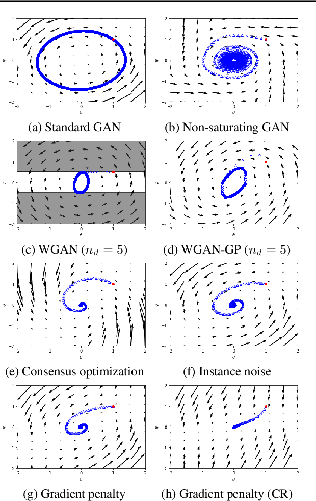 Figure 4 for Which Training Methods for GANs do actually Converge?