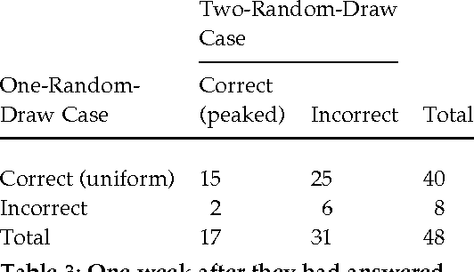 Table 3 from The Teachers' Forum: Two Looks at the Spinner