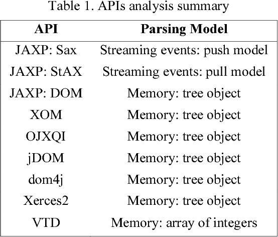 Processing Xml With Java A Performance Benchmark Semantic Scholar