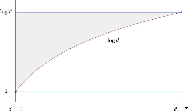 Figure 1 for The Convergence Rate of SGD's Final Iterate: Analysis on Dimension Dependence