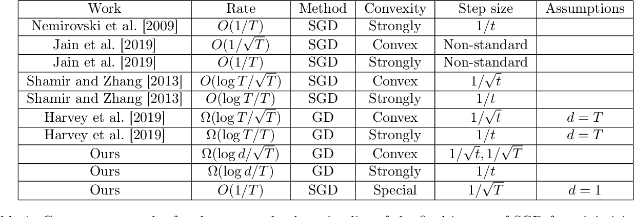 Figure 2 for The Convergence Rate of SGD's Final Iterate: Analysis on Dimension Dependence