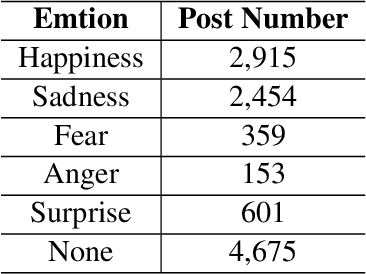 Figure 2 for Emotion Detection with Neural Personal Discrimination