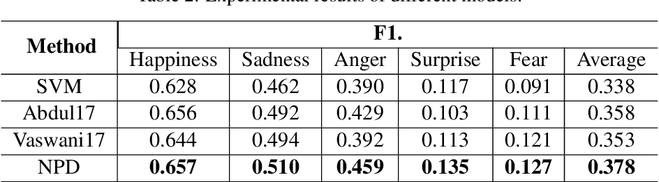 Figure 3 for Emotion Detection with Neural Personal Discrimination