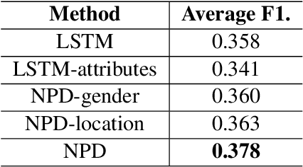 Figure 4 for Emotion Detection with Neural Personal Discrimination