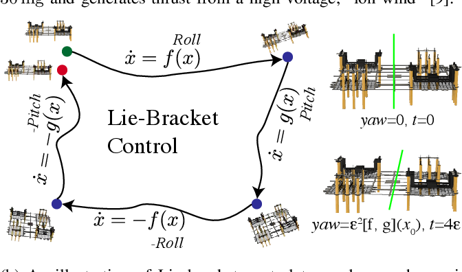 Figure 1 for Nonholonomic Yaw Control of an Underactuated Flying Robot with Model-based Reinforcement Learning