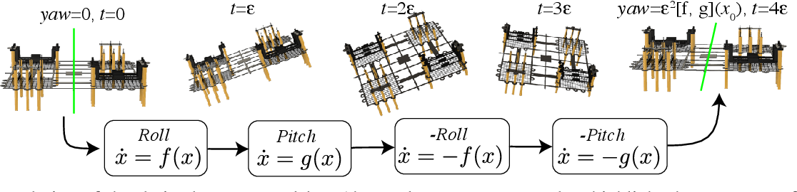 Figure 2 for Nonholonomic Yaw Control of an Underactuated Flying Robot with Model-based Reinforcement Learning