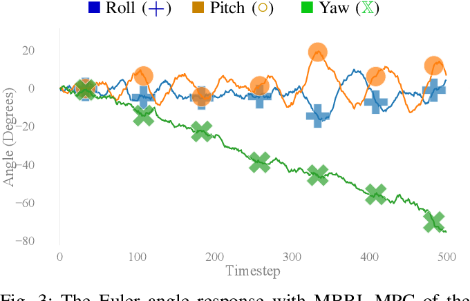 Figure 3 for Nonholonomic Yaw Control of an Underactuated Flying Robot with Model-based Reinforcement Learning