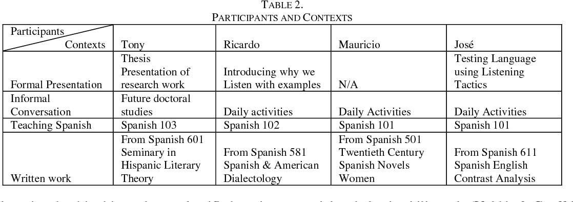 PDF] Exploring Spanish Register among Graduate Students: A