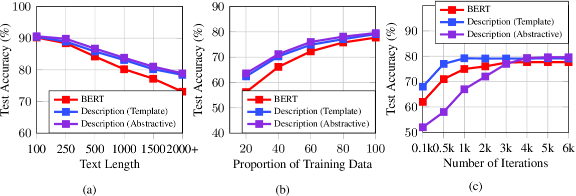 Figure 4 for Description Based Text Classification with Reinforcement Learning