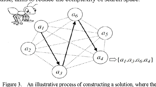 Figure 3 from Improved UTA Feature Selection using Ant