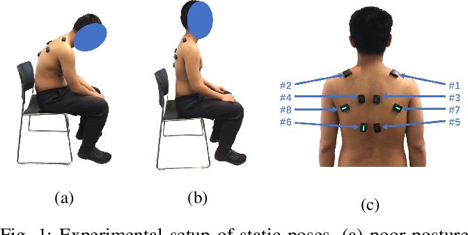 Figure 1 for A Weak Monotonicity Based Muscle Fatigue Detection Algorithm for a Short-Duration Poor Posture Using sEMG Measurements