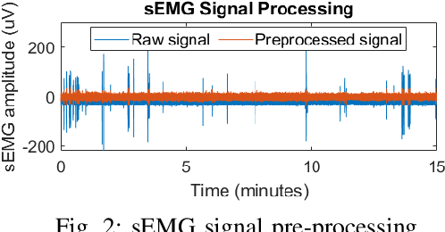 Figure 2 for A Weak Monotonicity Based Muscle Fatigue Detection Algorithm for a Short-Duration Poor Posture Using sEMG Measurements