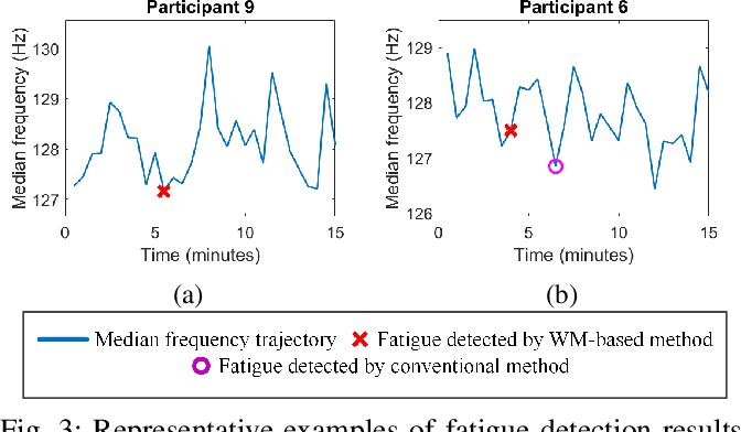 Figure 3 for A Weak Monotonicity Based Muscle Fatigue Detection Algorithm for a Short-Duration Poor Posture Using sEMG Measurements