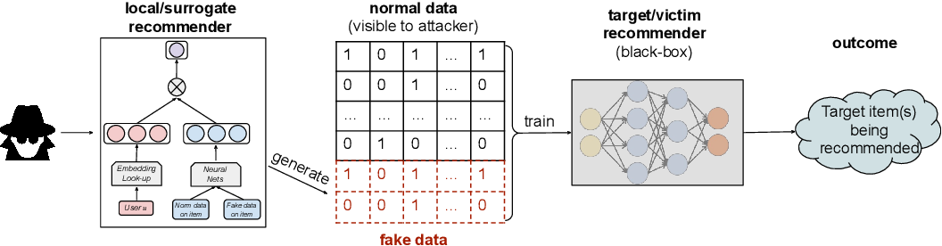 Figure 1 for Revisiting Adversarially Learned Injection Attacks Against Recommender Systems