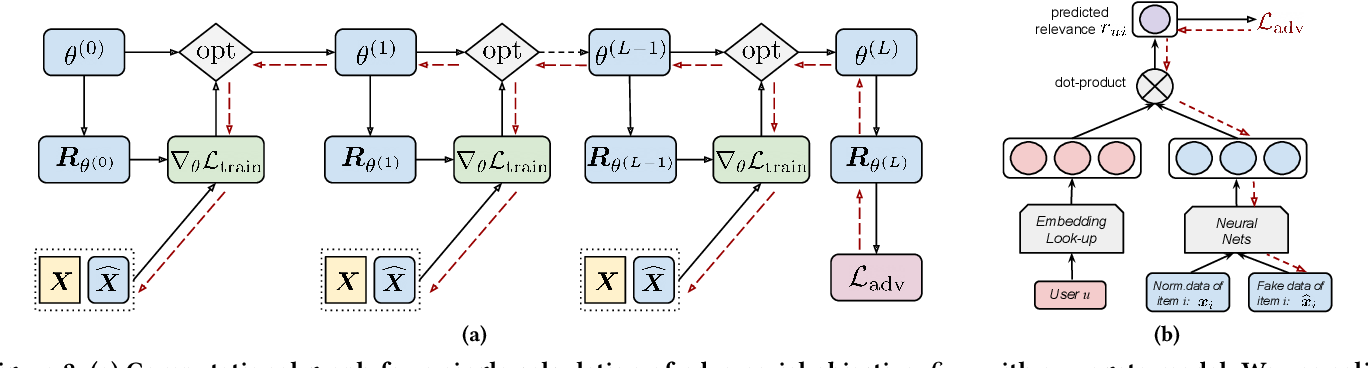 Figure 3 for Revisiting Adversarially Learned Injection Attacks Against Recommender Systems