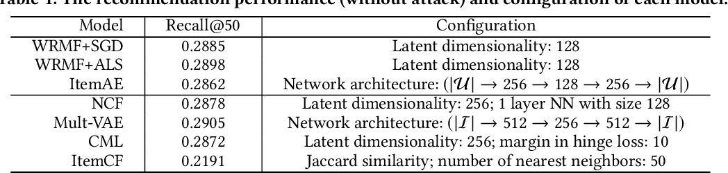 Figure 2 for Revisiting Adversarially Learned Injection Attacks Against Recommender Systems