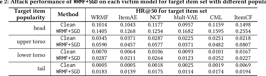Figure 4 for Revisiting Adversarially Learned Injection Attacks Against Recommender Systems