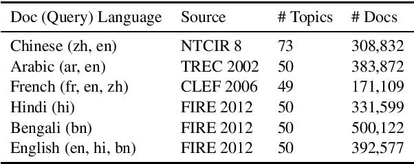 Figure 1 for Cross-Lingual Relevance Transfer for Document Retrieval