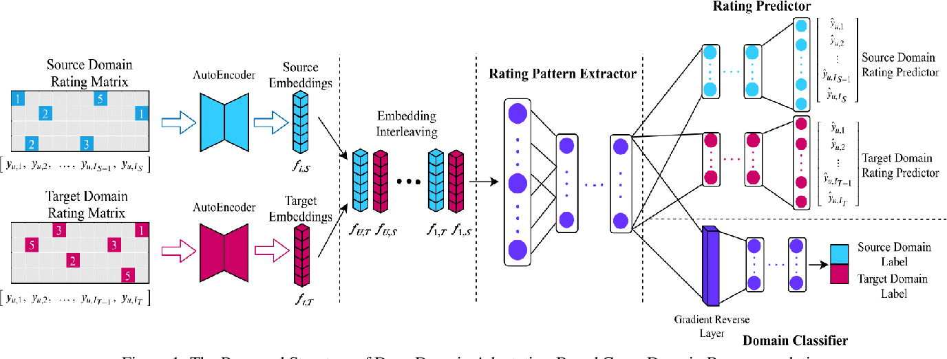 Figure 1 for DARec: Deep Domain Adaptation for Cross-Domain Recommendation via Transferring Rating Patterns