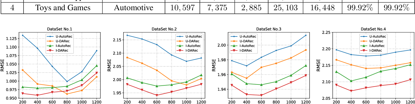 Figure 3 for DARec: Deep Domain Adaptation for Cross-Domain Recommendation via Transferring Rating Patterns