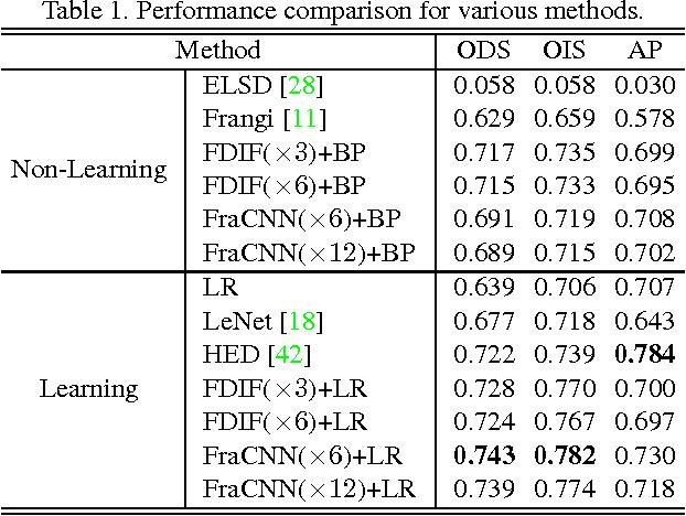 Figure 2 for Fractal Dimension Invariant Filtering and Its CNN-based Implementation