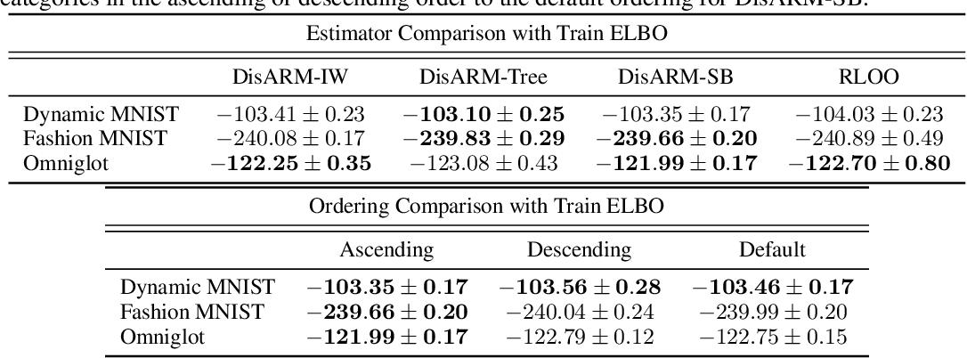Figure 1 for Coupled Gradient Estimators for Discrete Latent Variables