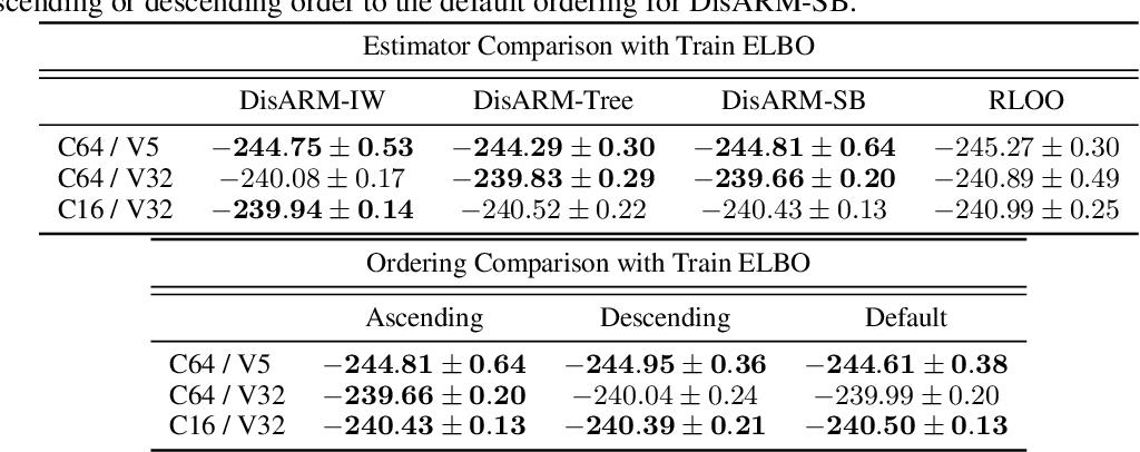 Figure 3 for Coupled Gradient Estimators for Discrete Latent Variables