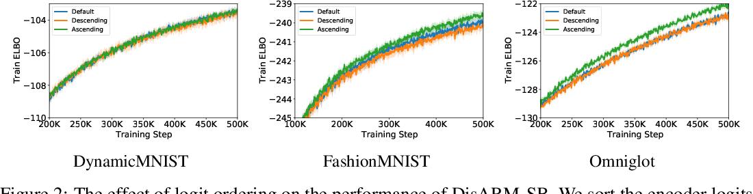 Figure 4 for Coupled Gradient Estimators for Discrete Latent Variables