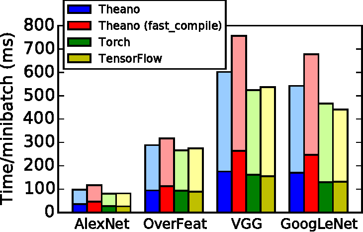 Figure 2 for Theano: A Python framework for fast computation of mathematical expressions