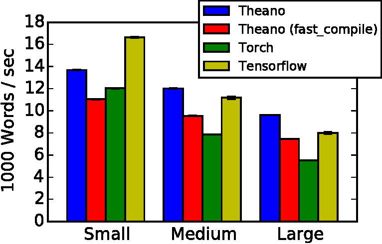 Figure 3 for Theano: A Python framework for fast computation of mathematical expressions