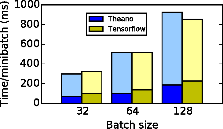 Figure 4 for Theano: A Python framework for fast computation of mathematical expressions