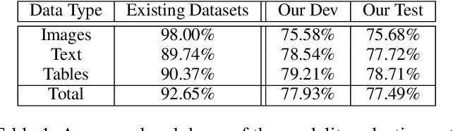 Figure 3 for ManyModalQA: Modality Disambiguation and QA over Diverse Inputs