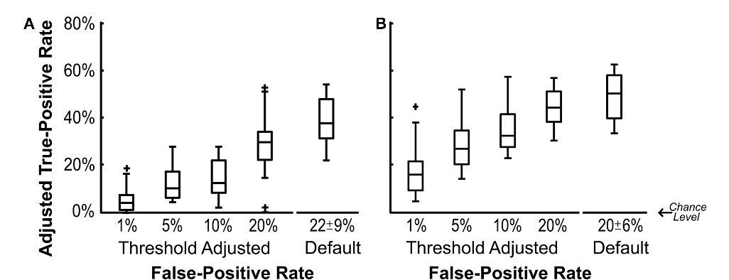 Figure 2 | Adjusted true-positive rate as a function of false-positive rate.