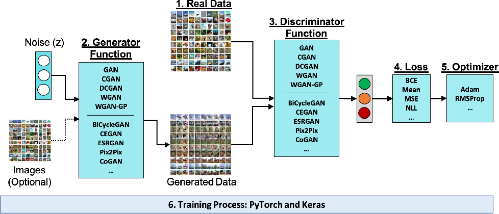 Figure 2 for AuthorGAN: Improving GAN Reproducibility using a Modular GAN Framework