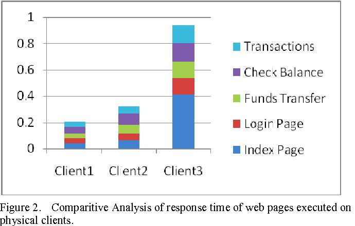 Virtualization Approach To Reduce Network Latency For Thin Client
