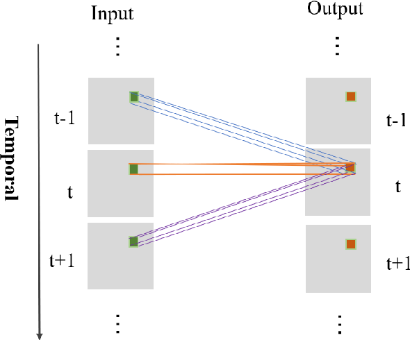 Figure 2 for Multi-hierarchical Convolutional Network for Efficient Remote Photoplethysmograph Signal and Heart Rate Estimation from Face Video Clips