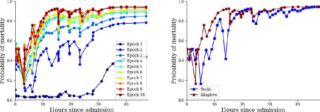 Figure 1 for Adaptive Prediction Timing for Electronic Health Records
