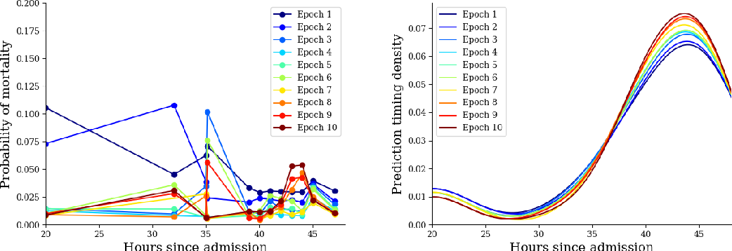 Figure 2 for Adaptive Prediction Timing for Electronic Health Records